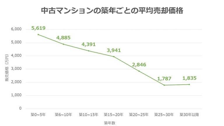 新築マンション値引き 築年数をもとにした平均売却価格