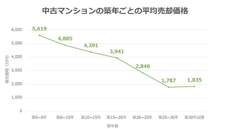 築年数とマンション売却価格の関係