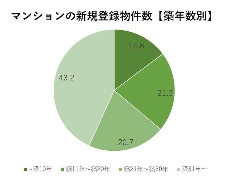 マンションの築年数別新規登録物件数