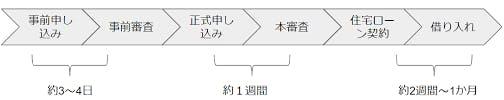 ローン審査手順