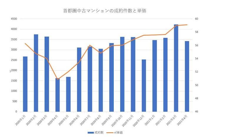 首都圏の中古マンションの成約件数と単価
