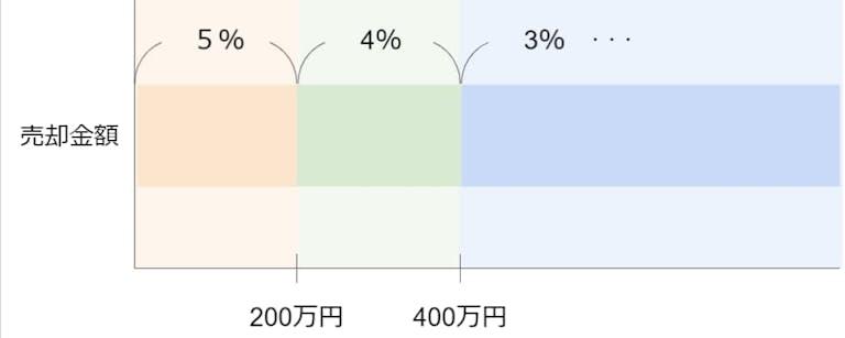 仲介手数料の計算方法を解説する図