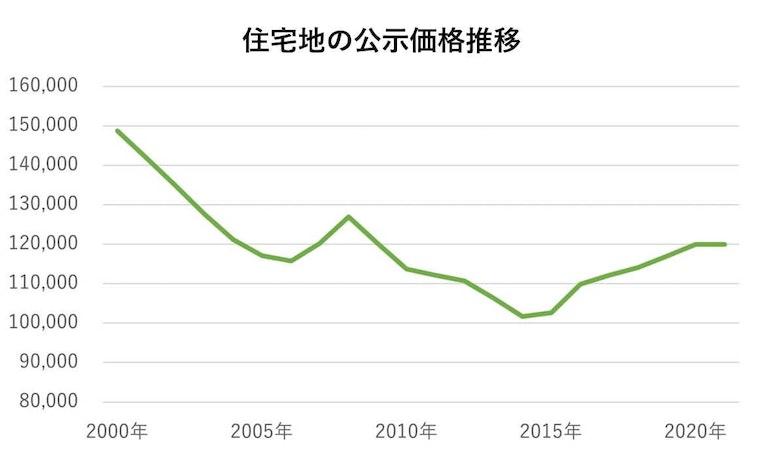 住宅地の公示地価推移