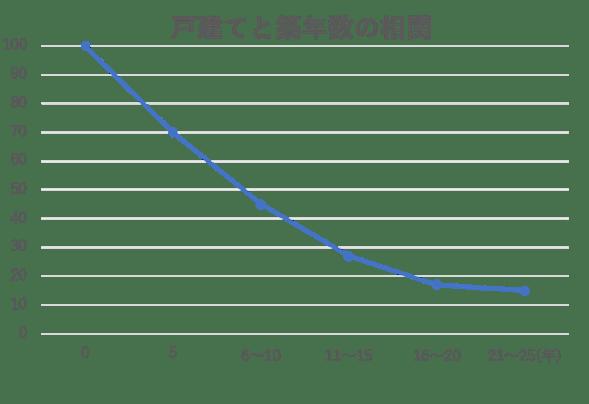 戸建ての相場と築年数の相関