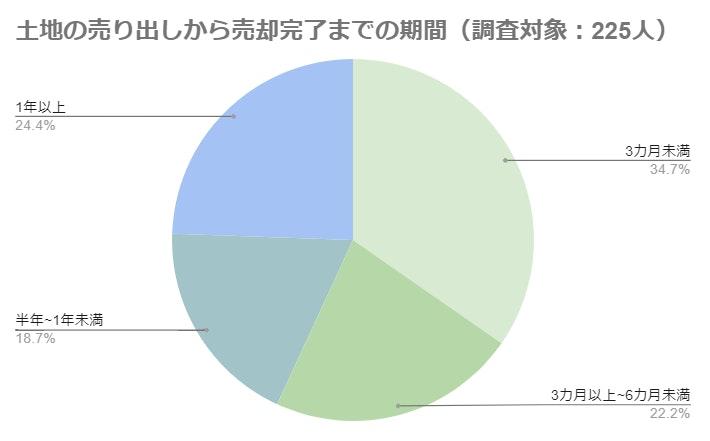 土地売却にかかる期間(株式会社Speeeの調査による)