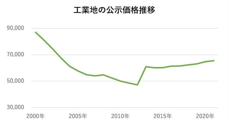 工業地の公示価格推移