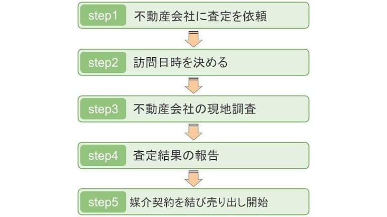 査定の流れの図説