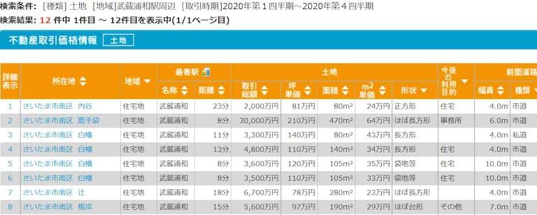 武蔵浦和駅周辺の実勢価格