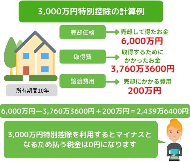 相続不動産売却 3,000万円特別控除