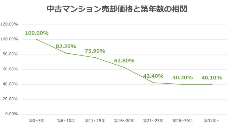 中古マンション売却価格と築年数の相関