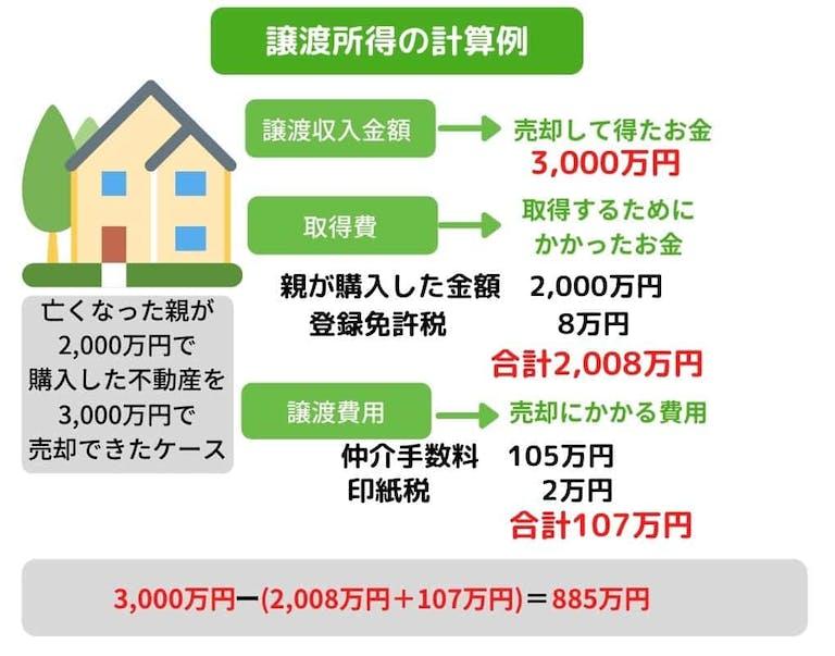 相続不動産売却 譲渡所得の計算方法