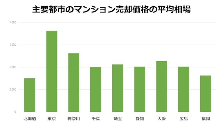 主要都市のマンション売却価格の平均相場