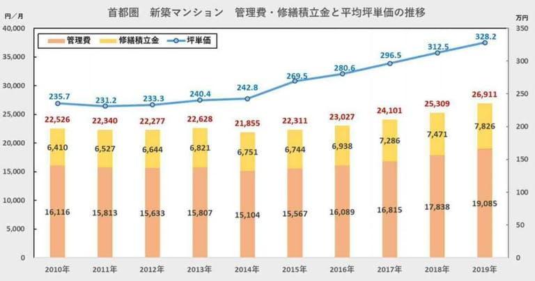 マンションの管理費・維持費の推移