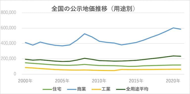 公示地価の推移(令和3年度版)