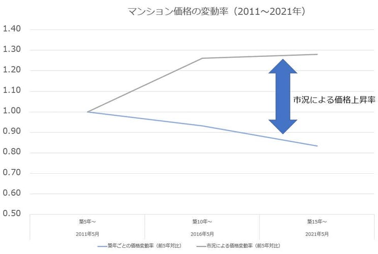 マンション価格の変動率