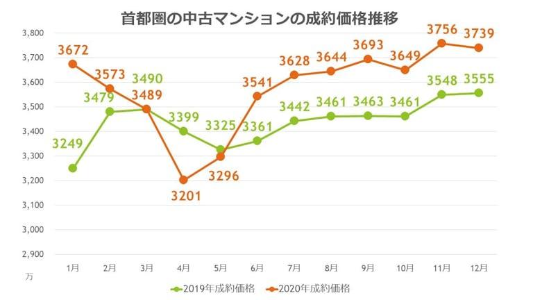 マンションの成約価格推移(2019年1月~2021年12月)