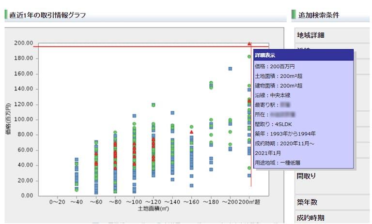 レインズマーケットインフォメーション「取引価格のグラフ」