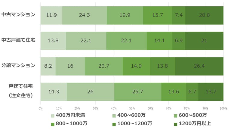 家を買った時の世帯年収(国土交通省のデータより作成)