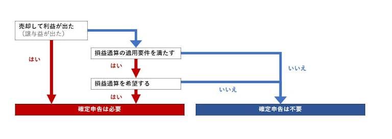 不動産売却後に確定申告の必要性を判断するフロー