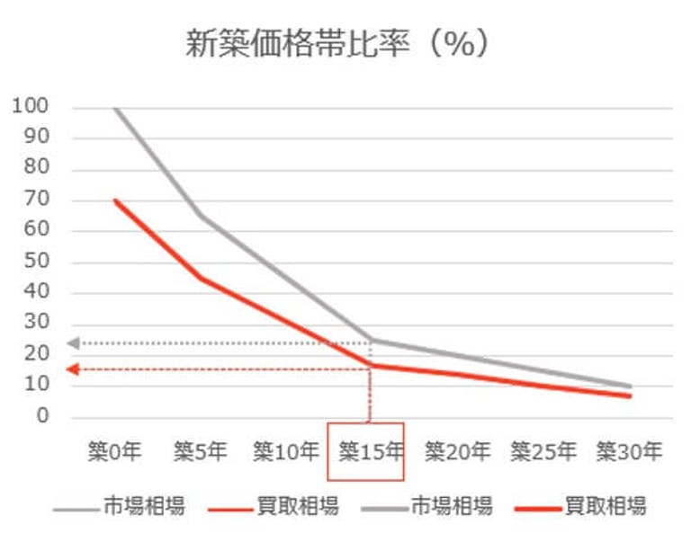 築15年中古住宅新築価格対比率