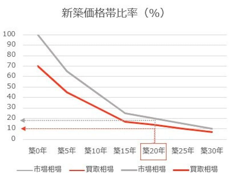 築20年新築価格対比率