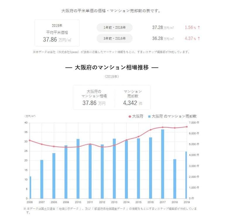 大阪のマンション売却相場