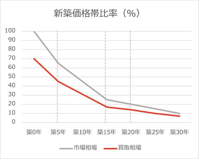 築年数別中古住宅新築価格対比率