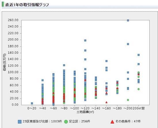 レインズマーケットインフォメーションによる直近1年間の中古住宅の取引情報グラフの例