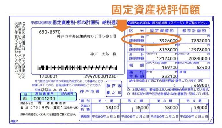 固定資産税納付通知書