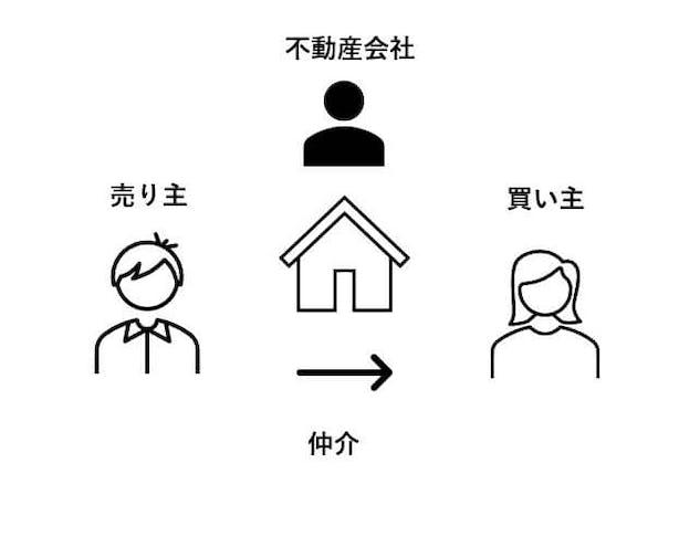 不動産仲介の構図