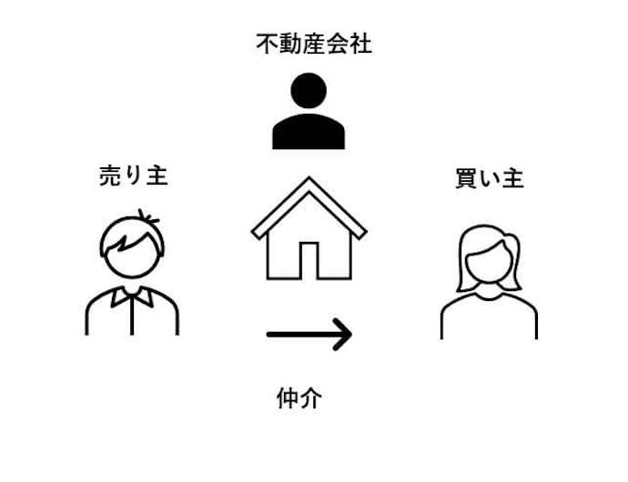マンション仲介の構図