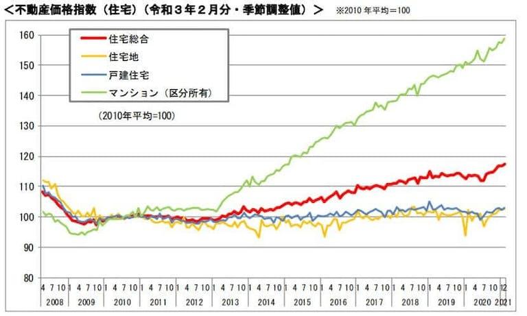 不動産価格指標(2021年2月)