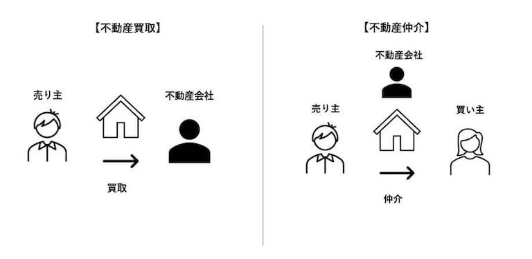 不動産買取と不動産仲介の違い