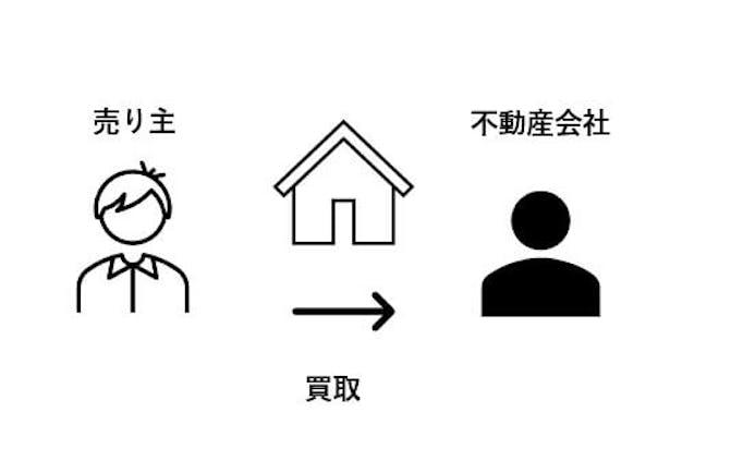 不動産買取の構図