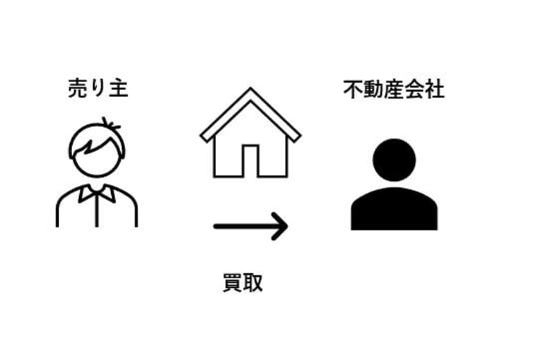 不動産買取とは?不動産を売るのに買取と仲介のどちらを選ぶべき?