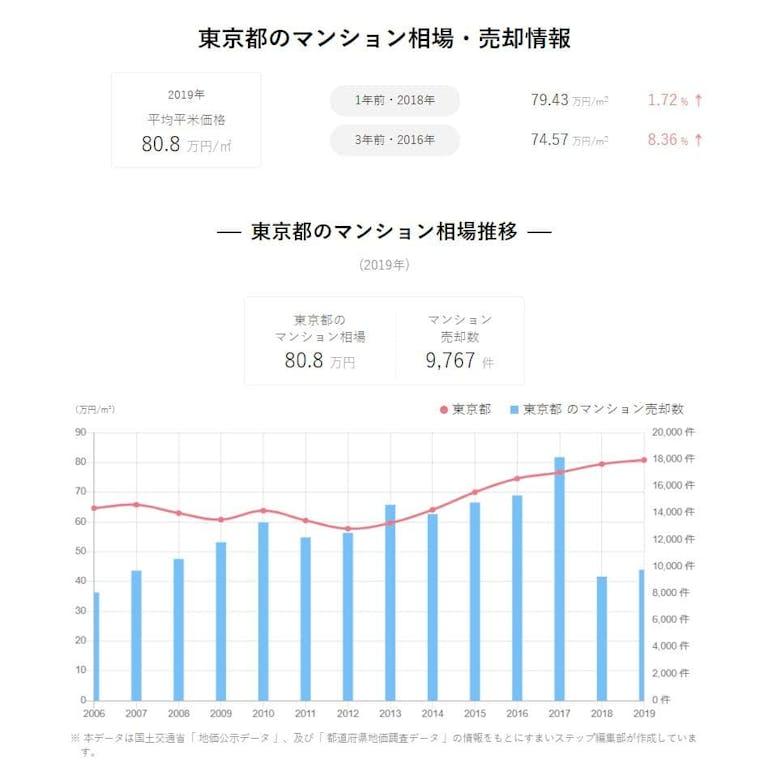 東京のマンション売却相場