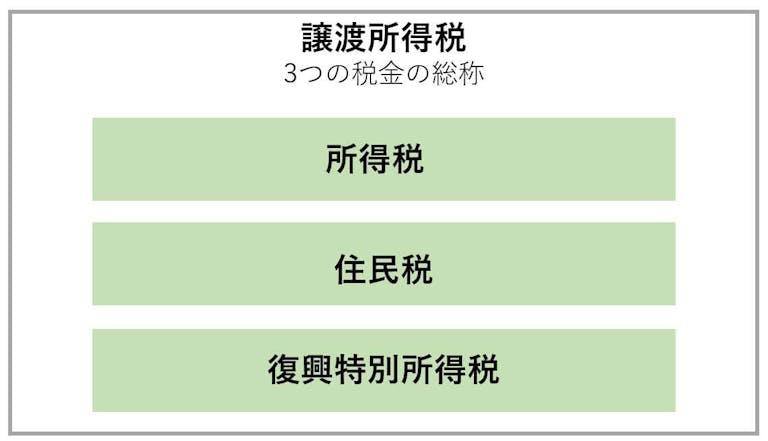 譲渡所得税の3つの税金