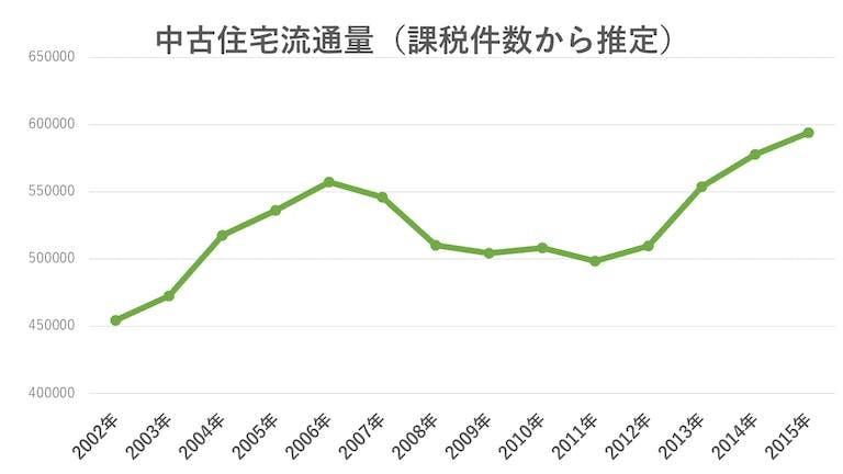 中古住宅流通量の推移