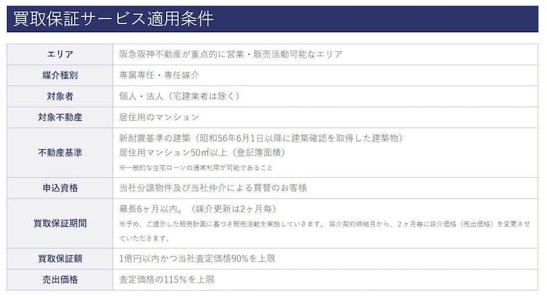 阪急阪神不動産の買取保証の条件