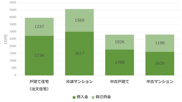 自宅の平均購入額とローンの額