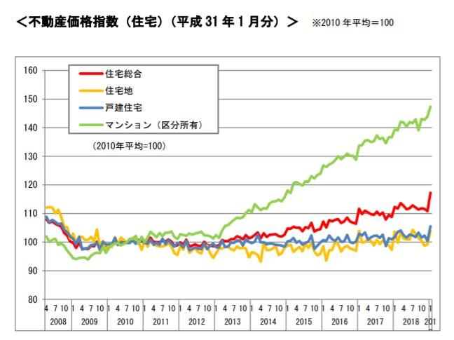 不動産価値推移(グラフ)