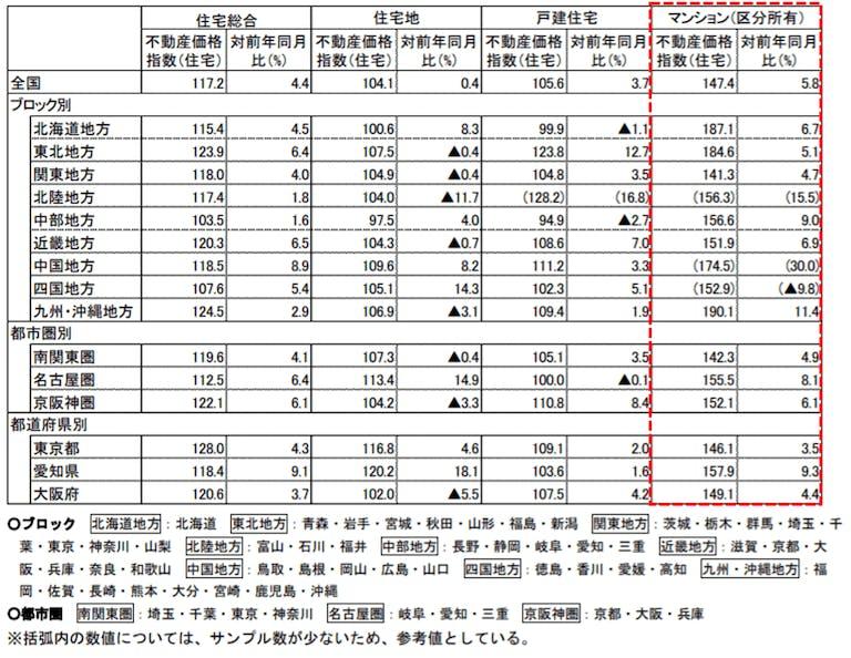 不動産価値指数(エリア毎)