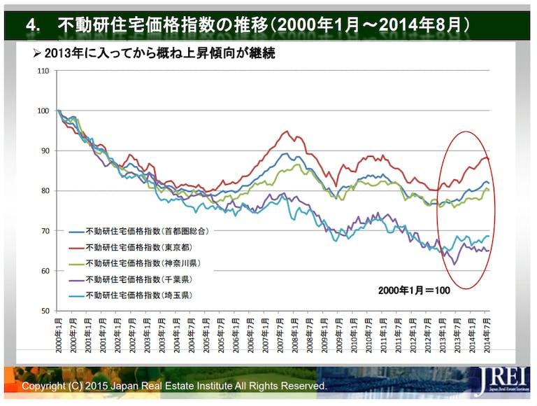 中古マンションの不動産価格指数