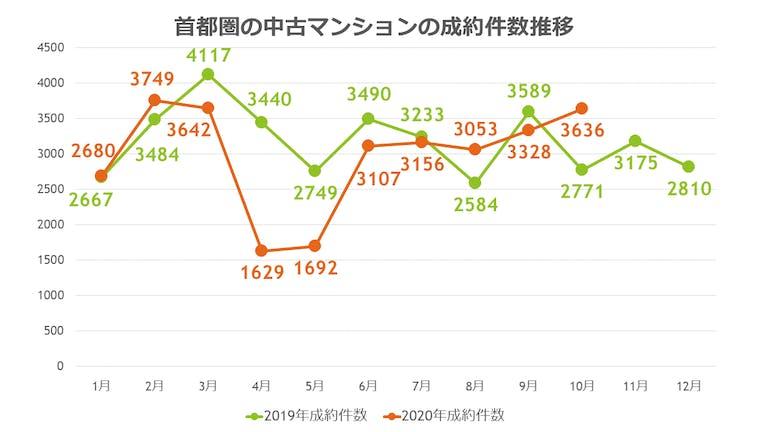 2020年マンション売却の成約件数推移