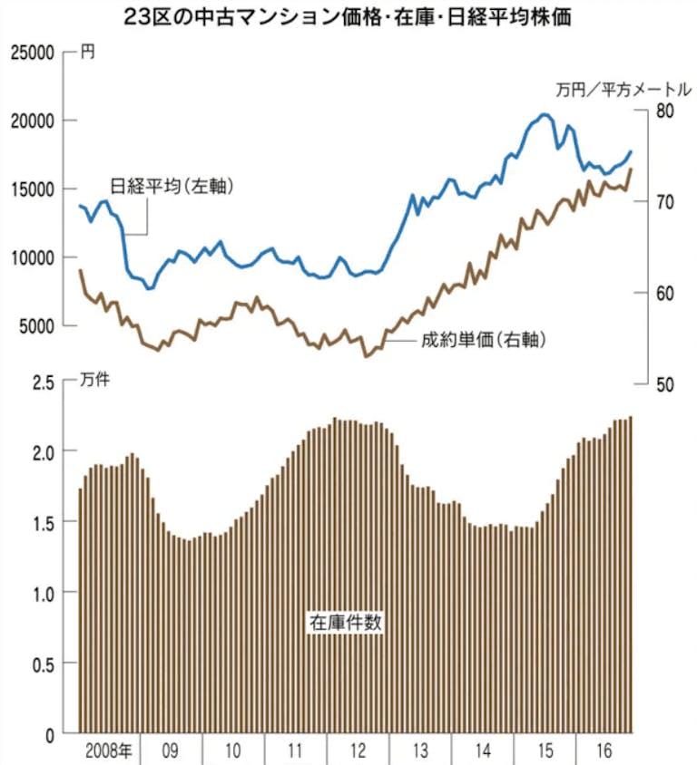 マンション成約価格と株価の相関性