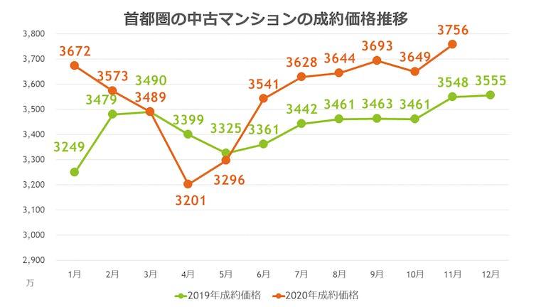 マンションの平均成約価格(2020年11月)